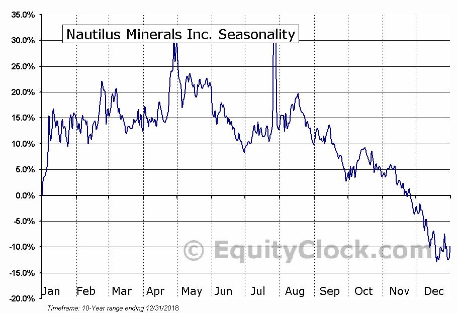 Nautilus Minerals Inc. (OTCMKT:NUSMF) Seasonal Chart