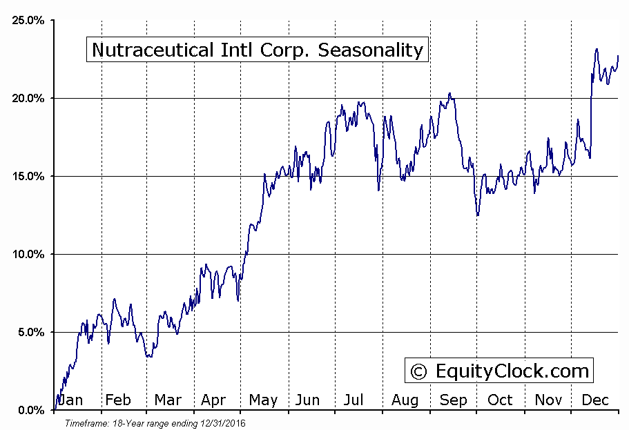 Nutraceutical Intl Corp. (NASD:NUTR) Seasonal Chart