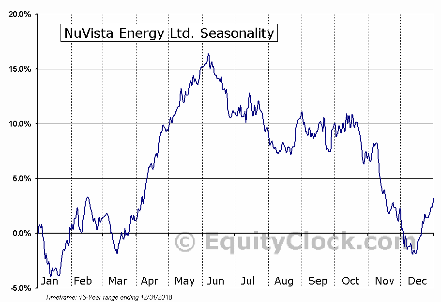 NuVista Energy Ltd. (TSE:NVA) Seasonal Chart