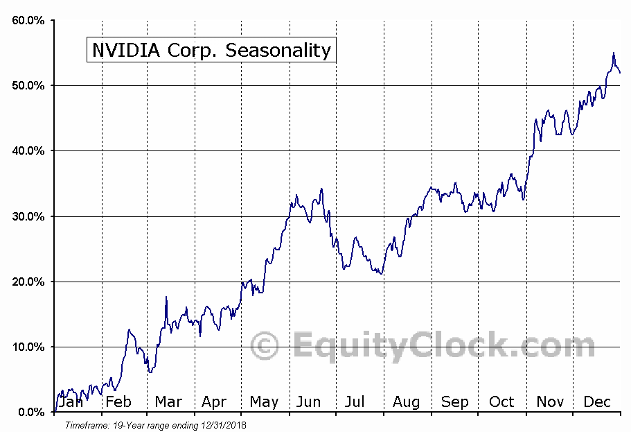 NVIDIA Corporation  (NASDAQ:NVDA) Seasonal Chart