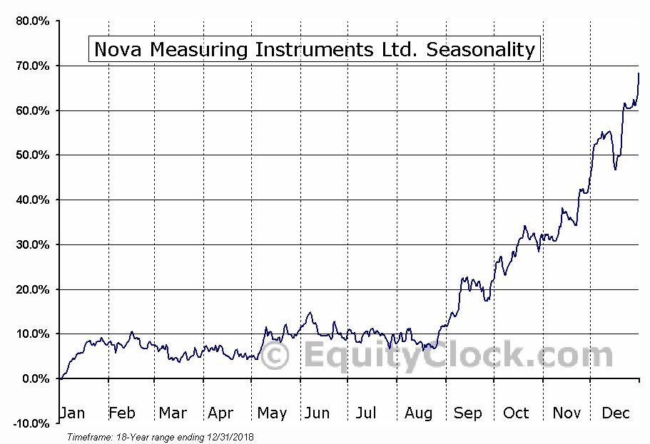 Nova Measuring Instruments Ltd. (NASD:NVMI) Seasonal Chart
