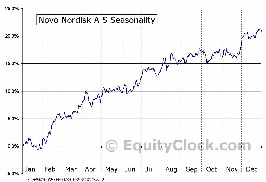 Novo Nordisk A S (NYSE:NVO) Seasonal Chart