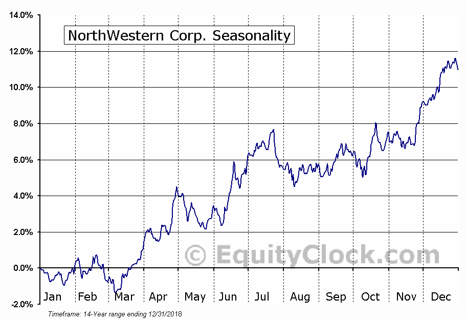 NorthWestern Corp. (NYSE:NWE) Seasonal Chart