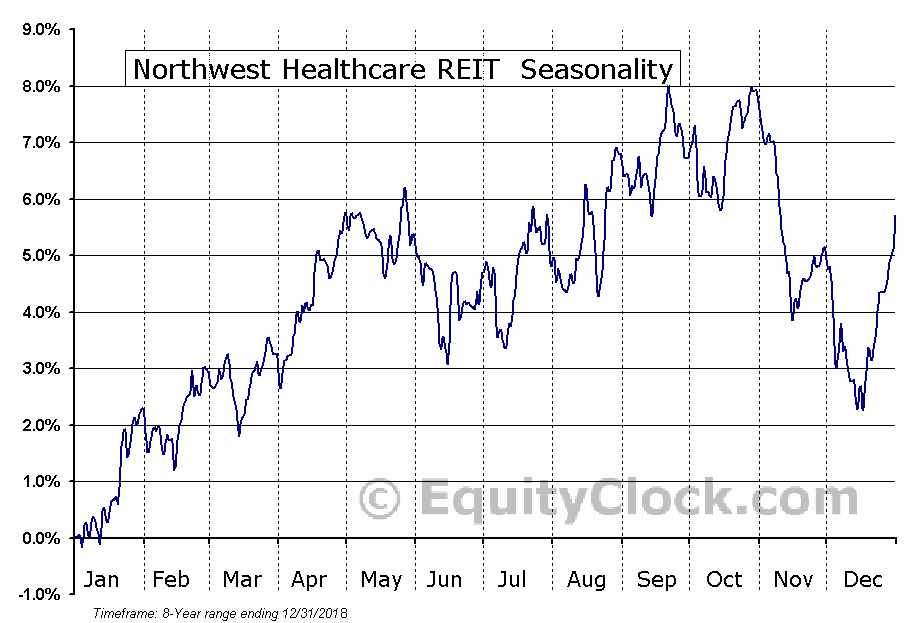 Northwest Healthcare REIT (TSE:NWH-UN) Seasonal Chart