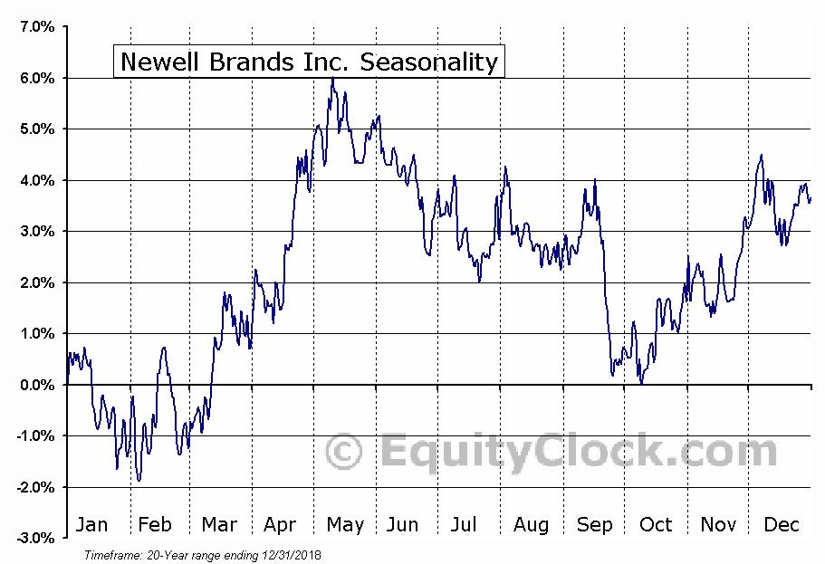 Newell Rubbermaid Inc.  (NYSE:NWL) Seasonal Chart
