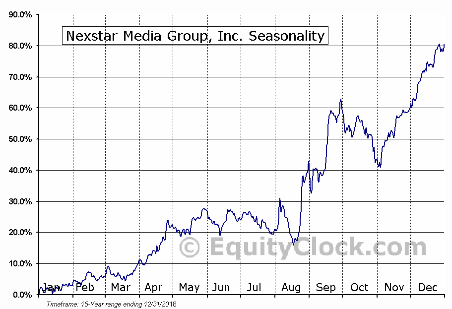 Nexstar Media Group, Inc. (NASD:NXST) Seasonal Chart