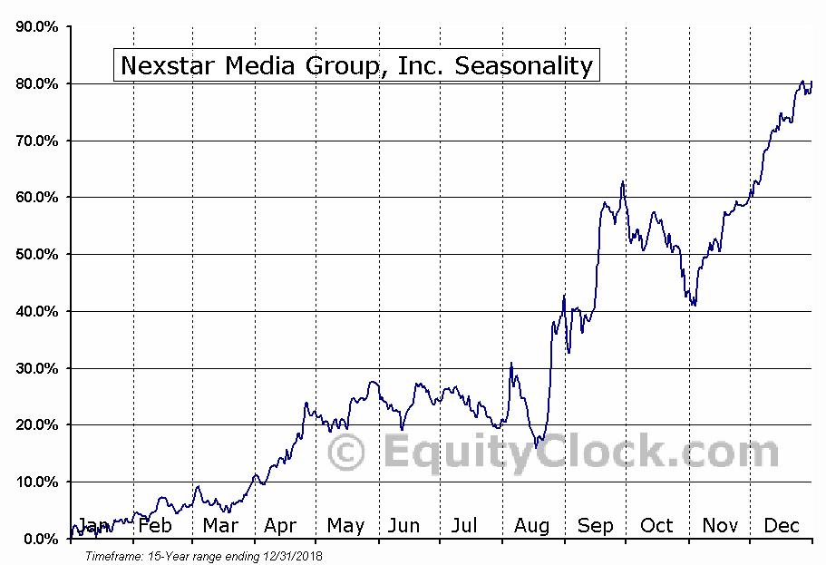 Nexstar Media Group, Inc. (NASD:NXST) Seasonal Chart