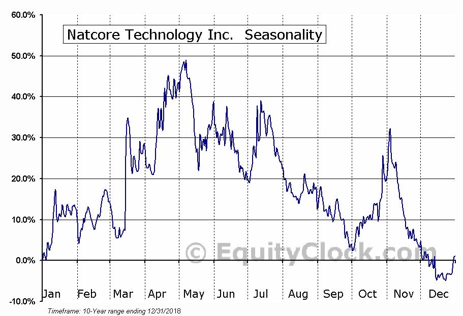 Natcore Technology Inc. (TSXV:NXT.V) Seasonal Chart