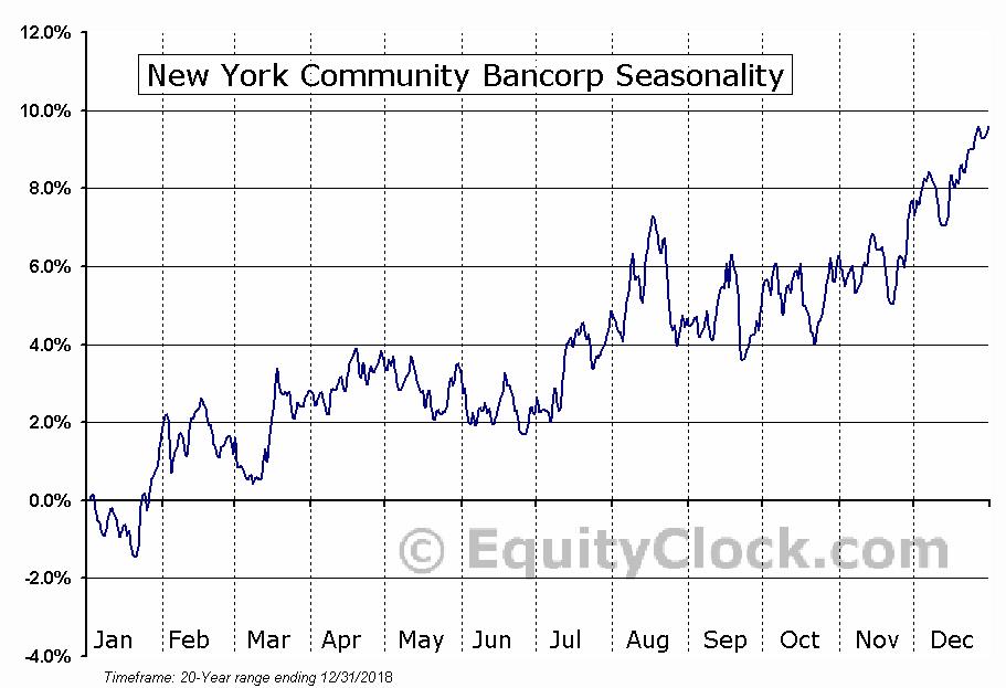 New York Community Bancorp (NYSE:NYCB) Seasonal Chart