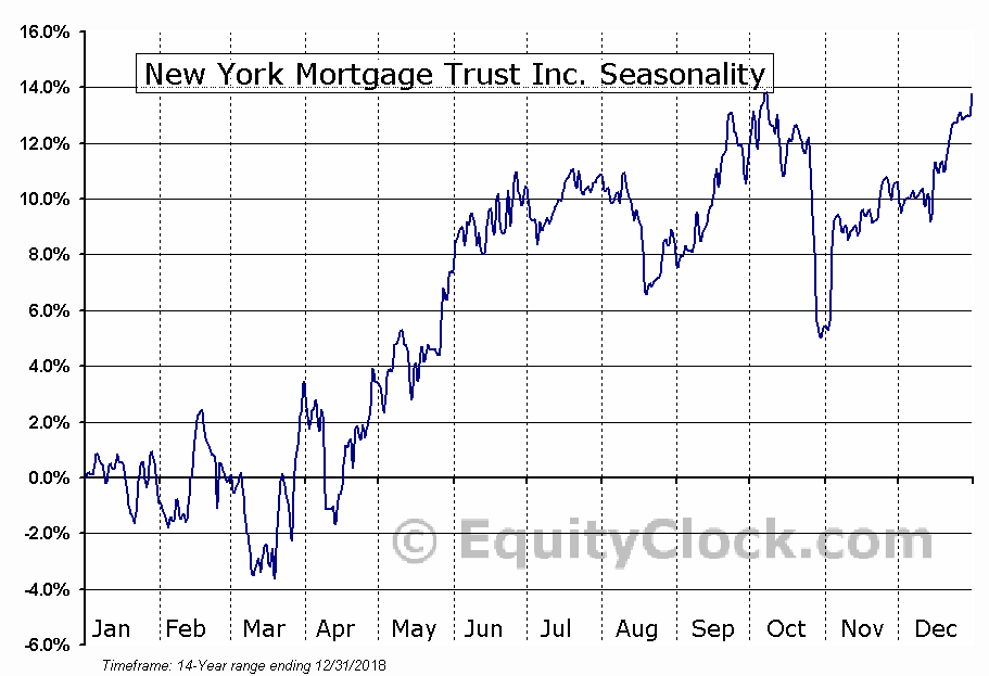 New York Mortgage Trust Inc. (NASD:NYMT) Seasonal Chart