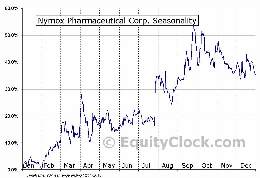 Nymox Pharmaceutical Corp. (NASD:NYMX) Seasonal Chart
