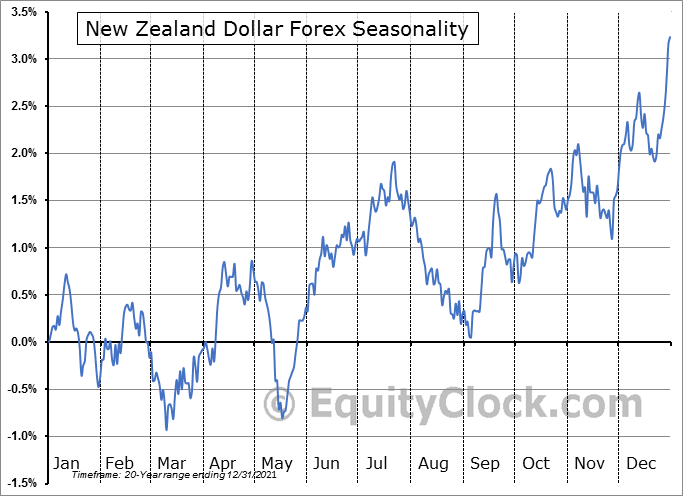 New Zealand Dollar Forex (FX:NZD) Seasonal Chart