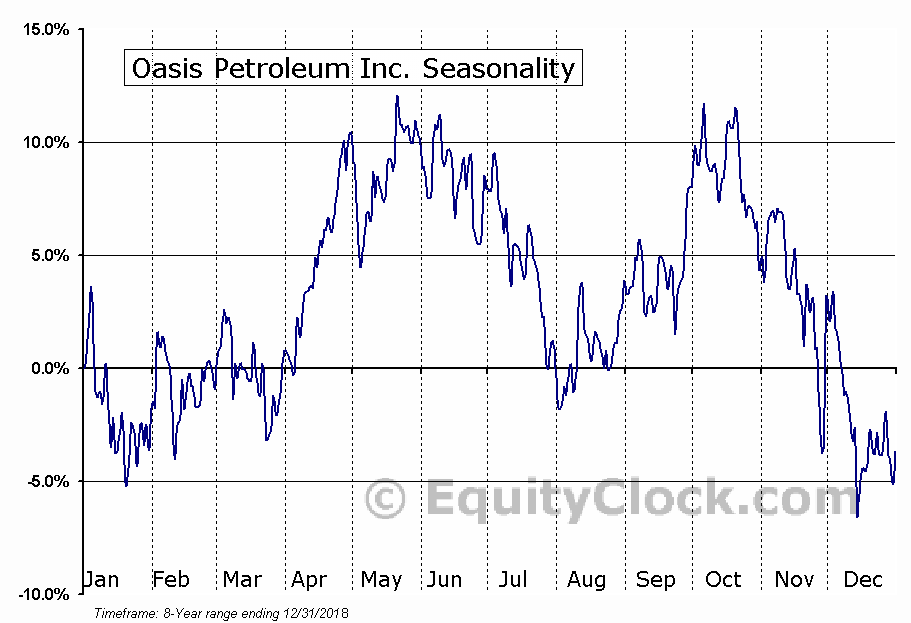 Oasis Petroleum Inc. (NYSE:OAS) Seasonal Chart
