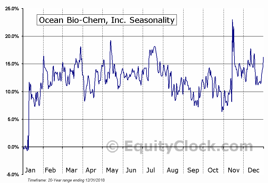 Ocean Bio-Chem, Inc. (NASD:OBCI) Seasonal Chart