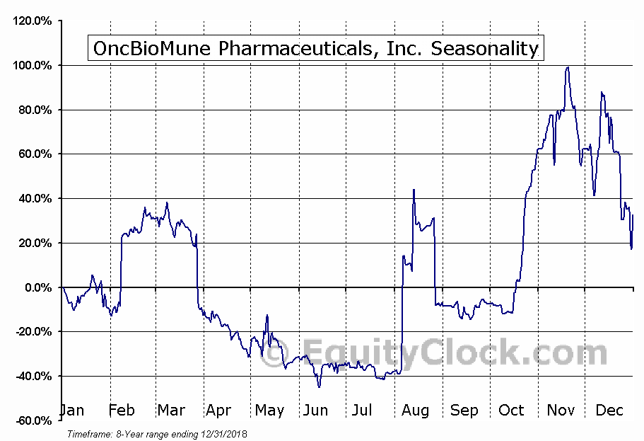 OncBioMune Pharmaceuticals, Inc. (OTCMKT:OBMP) Seasonal Chart