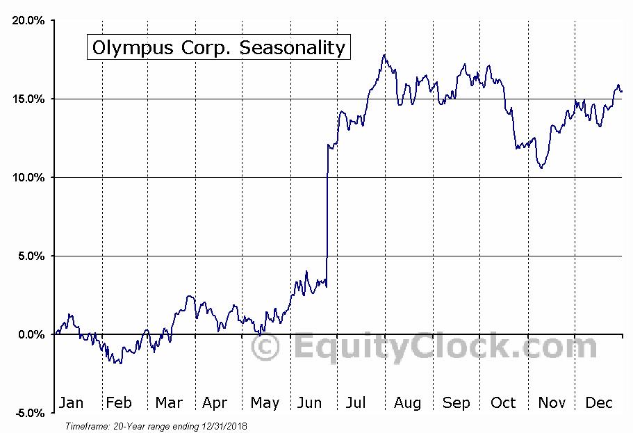 Olympus Corp. (OTCMKT:OCPNY) Seasonal Chart
