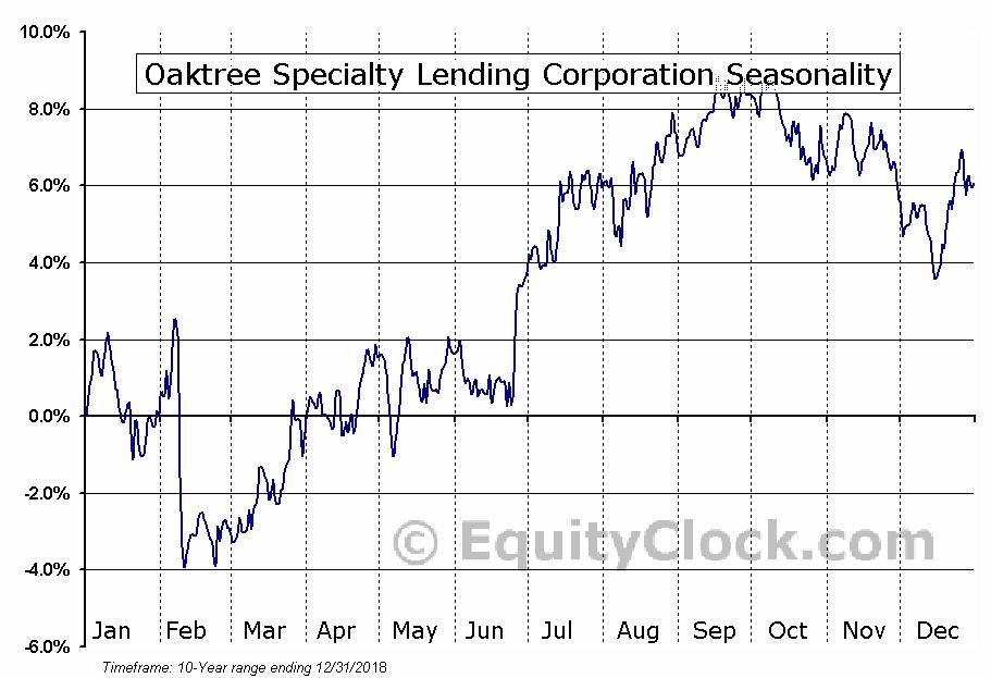Oaktree Specialty Lending Corporation (NASD:OCSL) Seasonal Chart