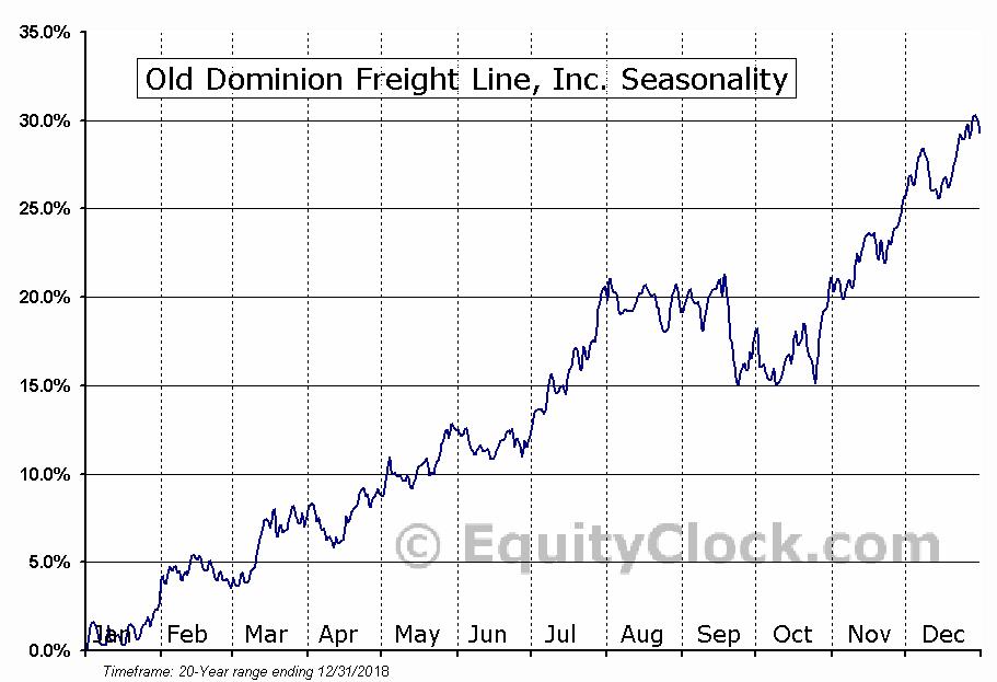 Old Dominion Freight Line (NASD:ODFL) Seasonal Chart