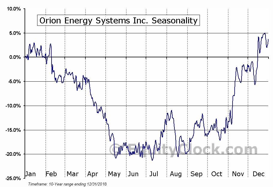 Orion Energy Systems Inc. (NASD:OESX) Seasonal Chart