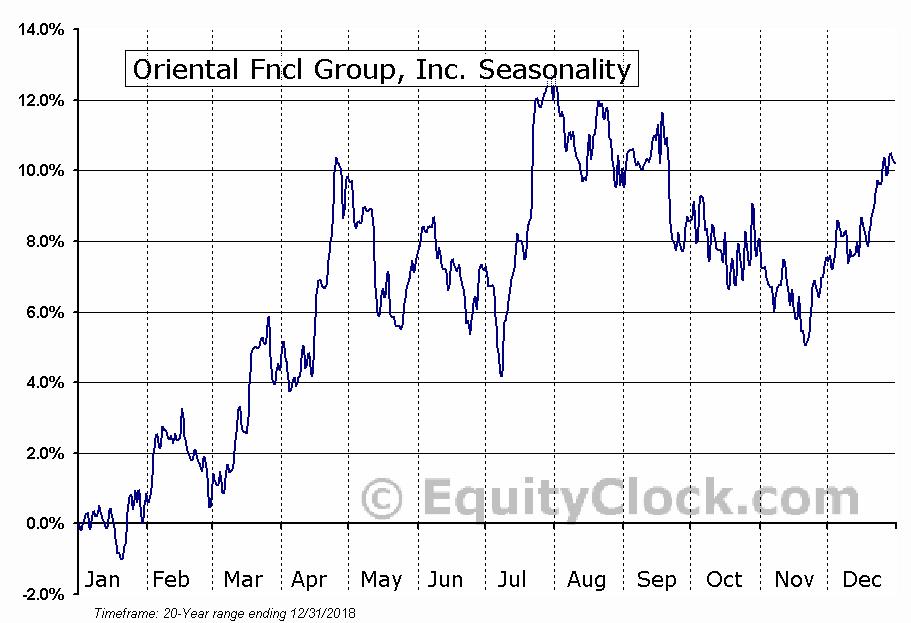 Oriental Fncl Group, Inc. (NYSE:OFG) Seasonal Chart