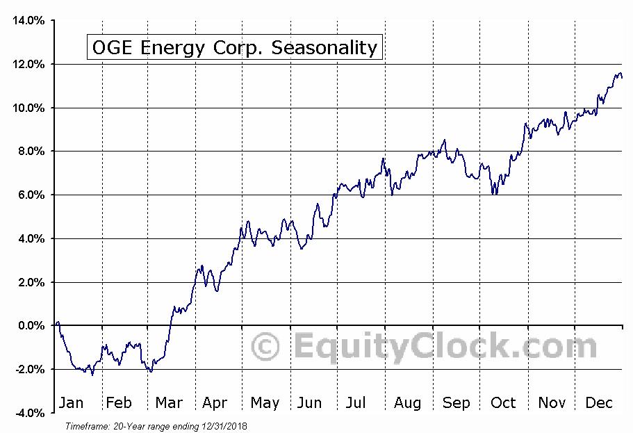 OGE Energy Corp. (NYSE:OGE) Seasonal Chart