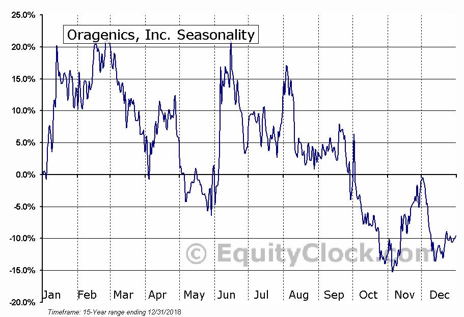 Oragenics, Inc. (AMEX:OGEN) Seasonal Chart