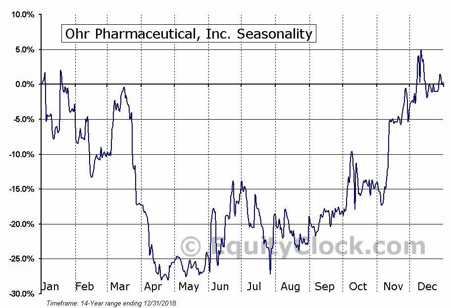 Ohr Pharmaceutical, Inc. (NASD:OHRP) Seasonal Chart