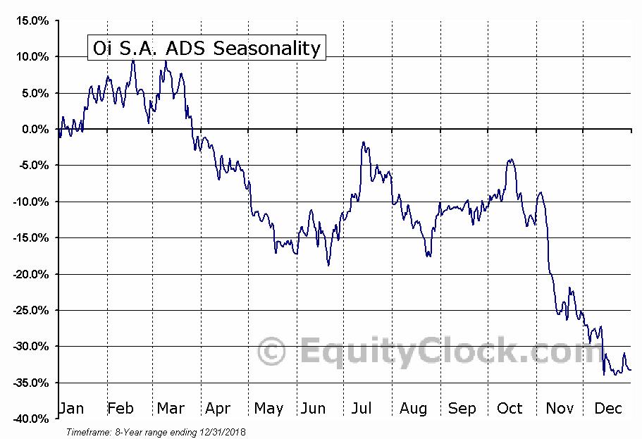Oi S.A. ADS (NYSE:OIBR-C) Seasonal Chart