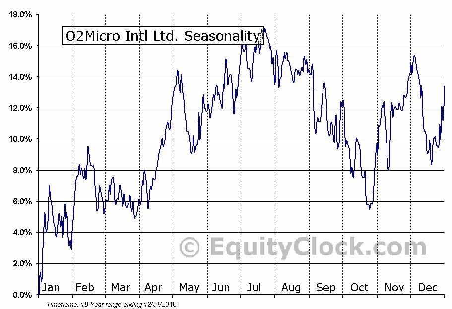 O2Micro Intl Ltd. (NASD:OIIM) Seasonal Chart