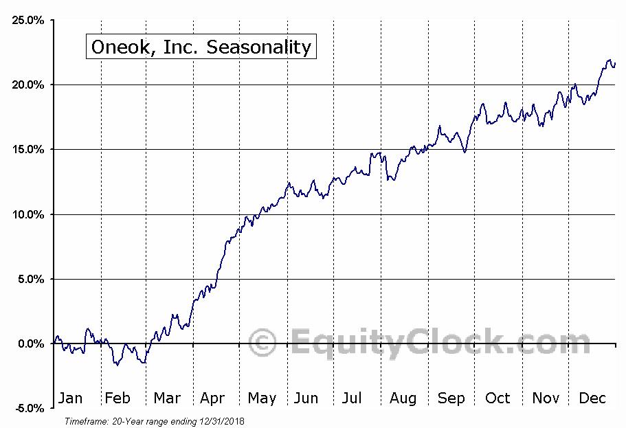 Oneok, Inc. (NYSE:OKE) Seasonal Chart