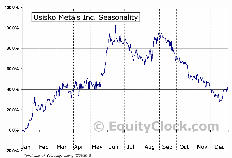 Osisko Metals Inc. (TSXV:OM) Seasonal Chart