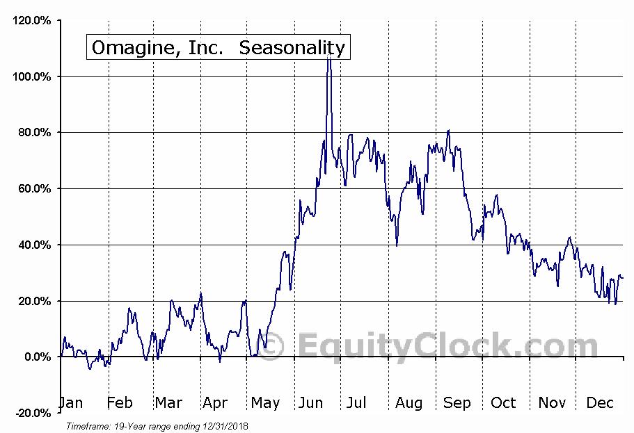 Omagine, Inc. (OTCMKT:OMAG) Seasonal Chart