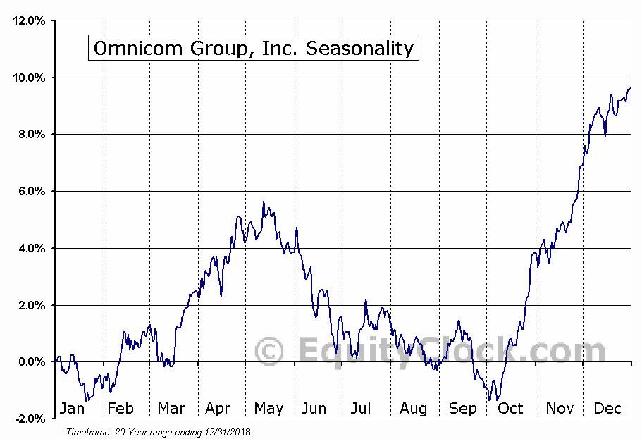 Omnicom Group Inc.  (NYSE:OMC) Seasonal Chart