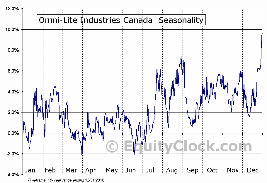 Omni-Lite Industries Canada (TSXV:OML) Seasonal Chart