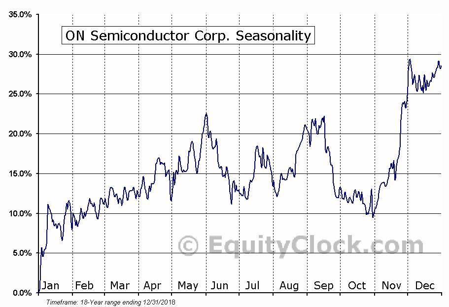 ON Semiconductor Corp. (NASD:ON) Seasonal Chart