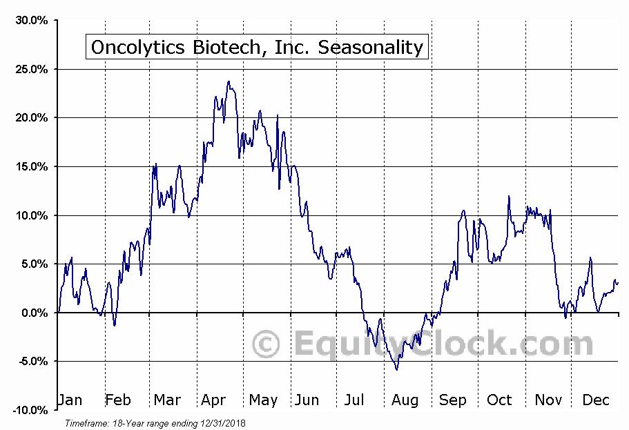 Oncolytics Biotech (TSE:ONC) Seasonal Chart