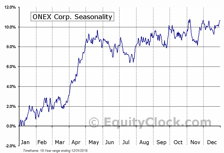 ONEX Corporation  (TSE:ONEX) Seasonal Chart