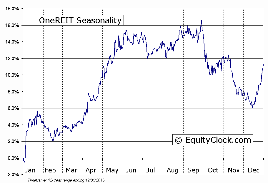 OneREIT (TSE:ONR-UN) Seasonal Chart