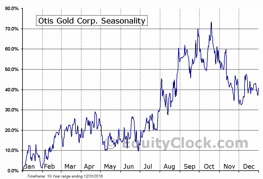 Otis Gold Corp. (TSXV:OOO) Seasonal Chart