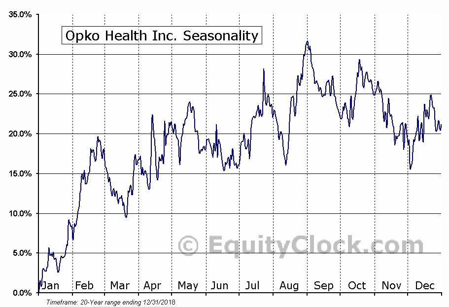 Opko Health Inc. (NASD:OPK) Seasonal Chart