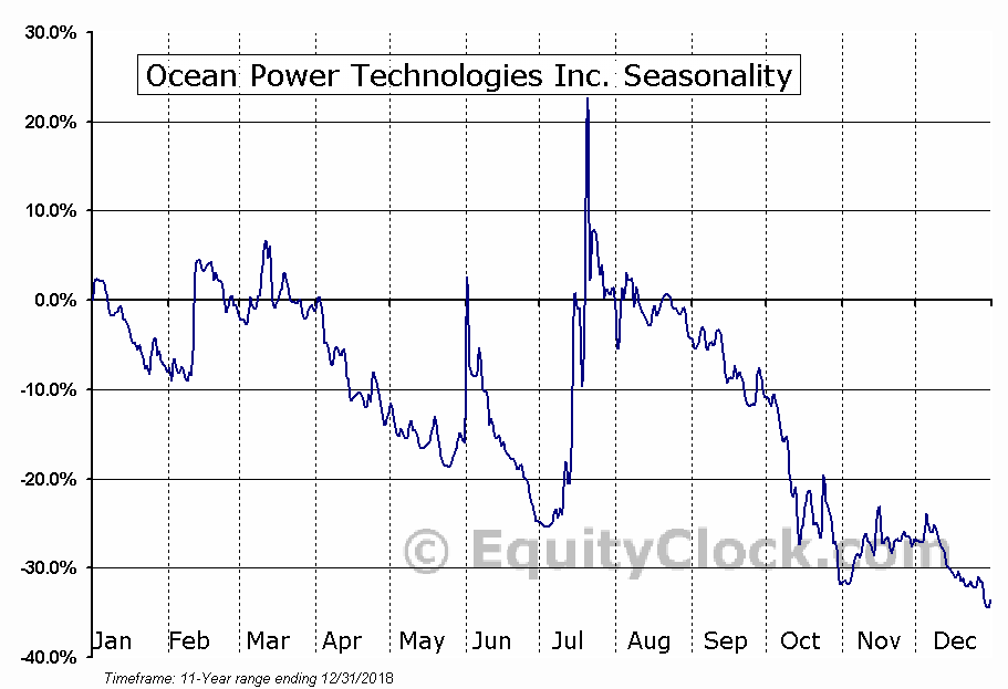 Ocean Power Technologies Inc. (NASD:OPTT) Seasonal Chart