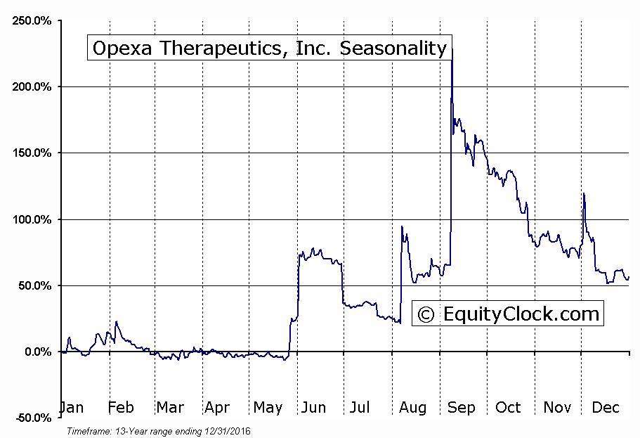 Opexa Therapeutics, Inc. (NASD:OPXA) Seasonal Chart
