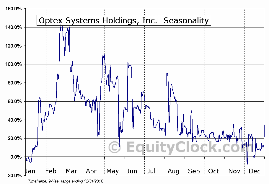 Optex Systems Holdings, Inc. (OTCMKT:OPXS) Seasonal Chart