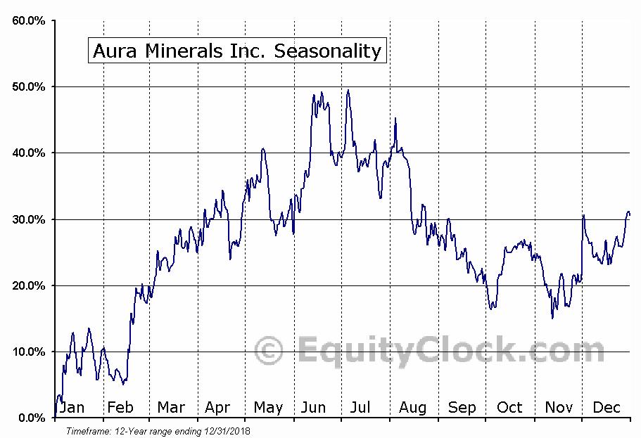 Aura Minerals Inc. (TSE:ORA) Seasonal Chart