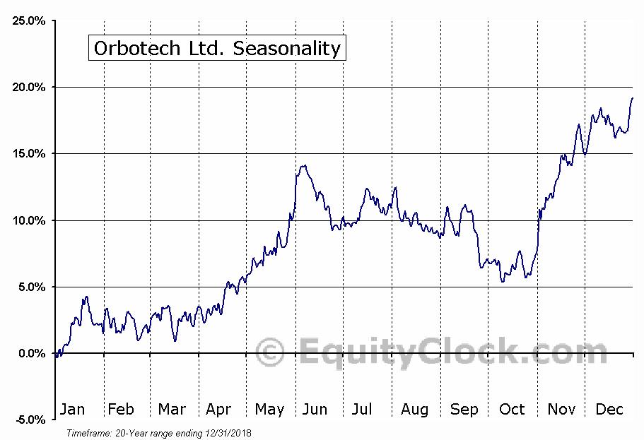 Orbotech Ltd. (NASD:ORBK) Seasonal Chart