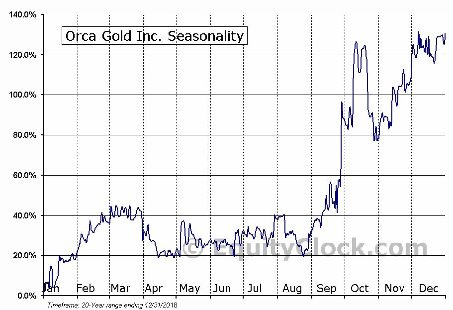 Orca Gold Inc. (TSXV:ORG) Seasonal Chart