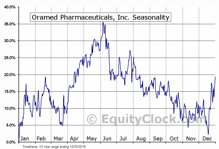 Oramed Pharmaceuticals, Inc. (NASD:ORMP) Seasonal Chart