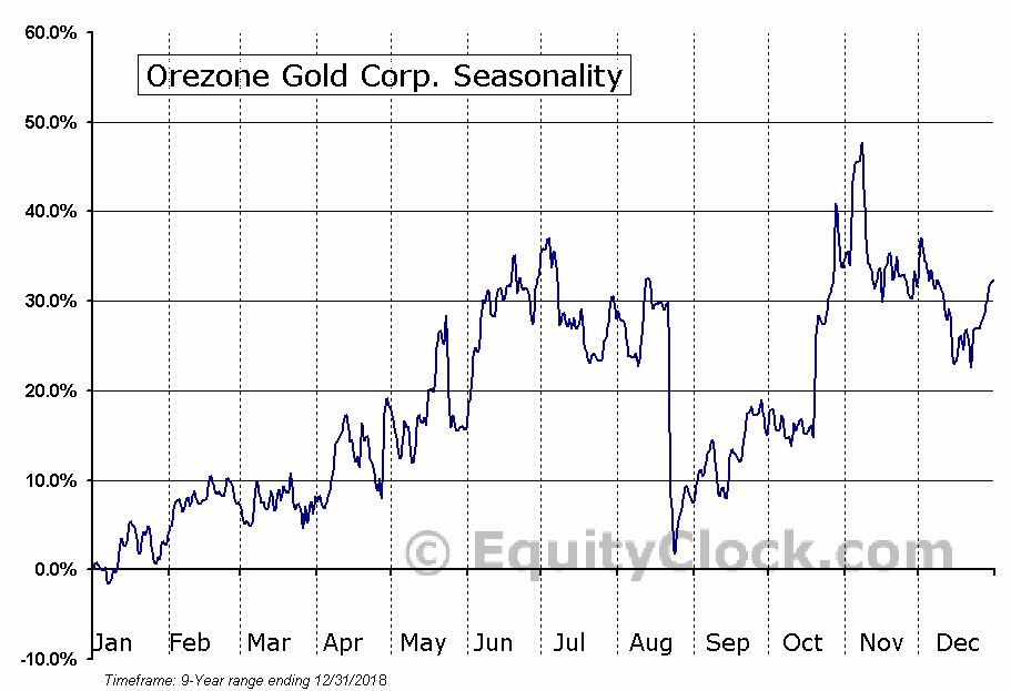 Orezone Gold Corp. (OTCMKT:ORZCF) Seasonal Chart