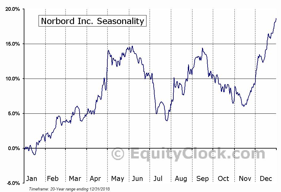 Norbord Inc (TSE:OSB) Seasonal Chart