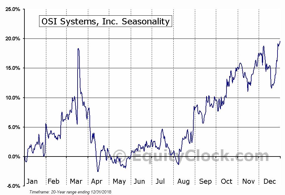 OSI Systems, Inc. (NASD:OSIS) Seasonal Chart